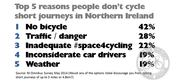 2014 barriers to cycling Northern Ireland