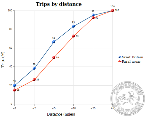 British Trips by Distance
