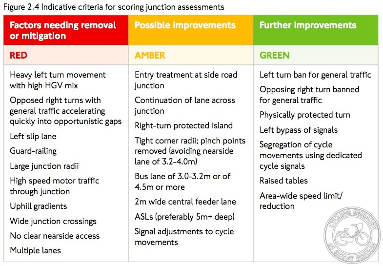 LCDS Junction Assessment Tool