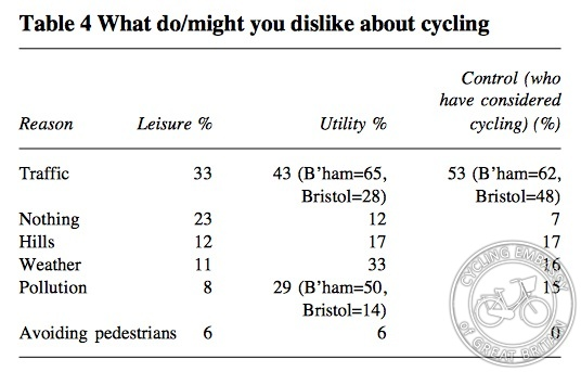 Leisure cyclists' attitudes, TRL report 1998