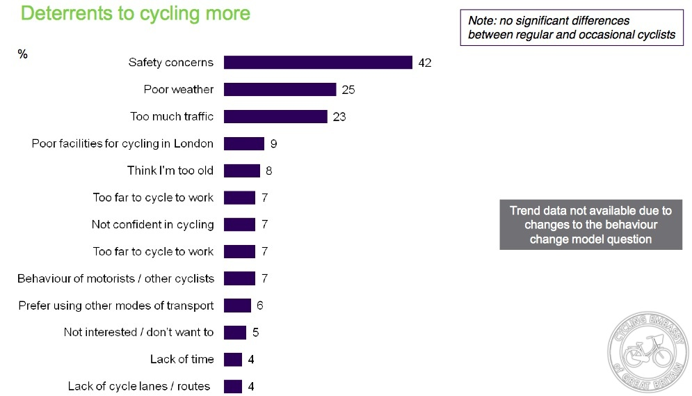 TfL Attitudes to Cycling 2014