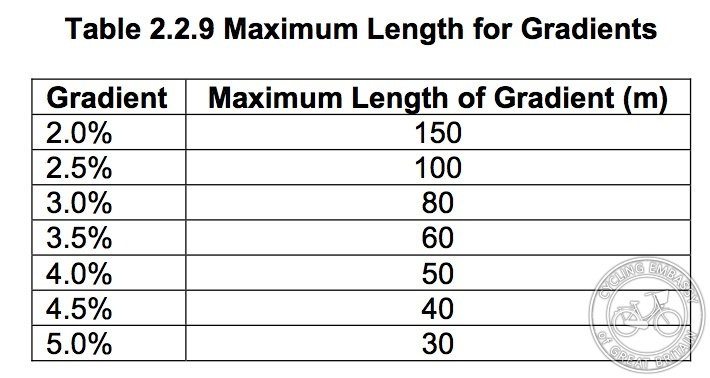 Maximum gradients IAN 195/16