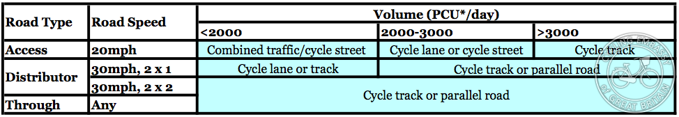 Cycle provision in built-up areas